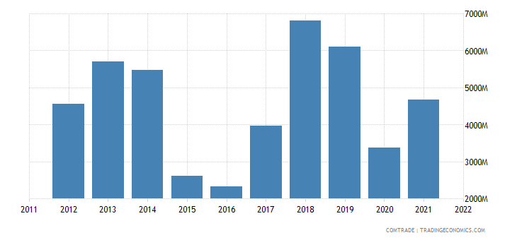 china imports republic congo