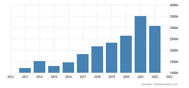 china imports romania