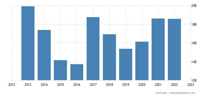 china imports rubbers