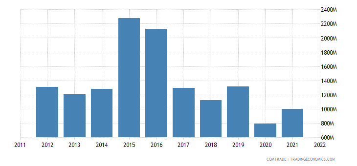 china imports russia nickel