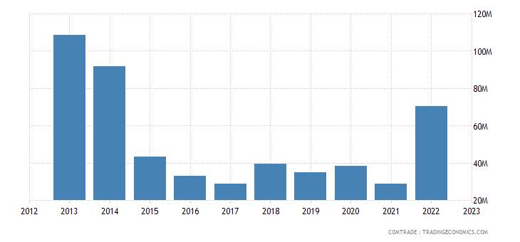 china imports rwanda