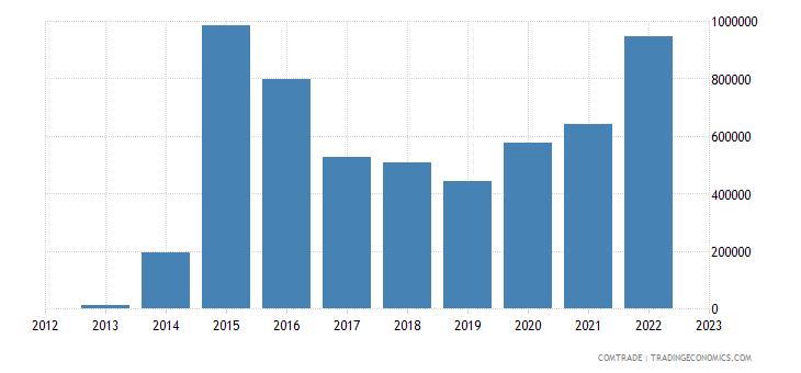 china imports samoa