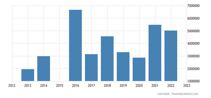 china imports san marino