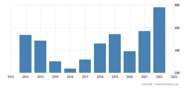 china imports saudi arabia