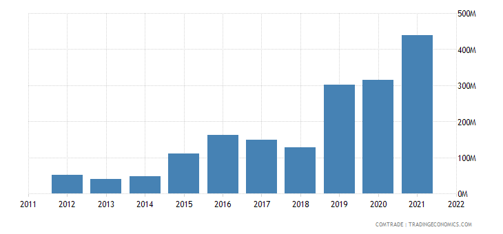 china imports senegal