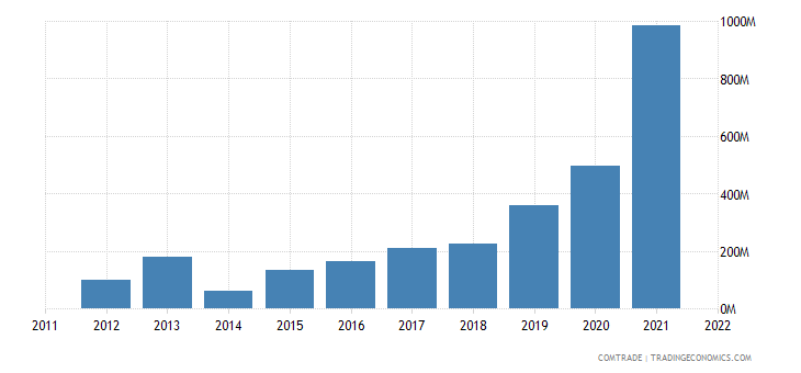 china imports serbia