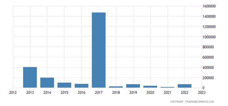 china imports seychelles