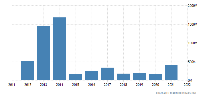 china imports sierra leone