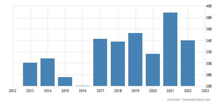 china imports singapore