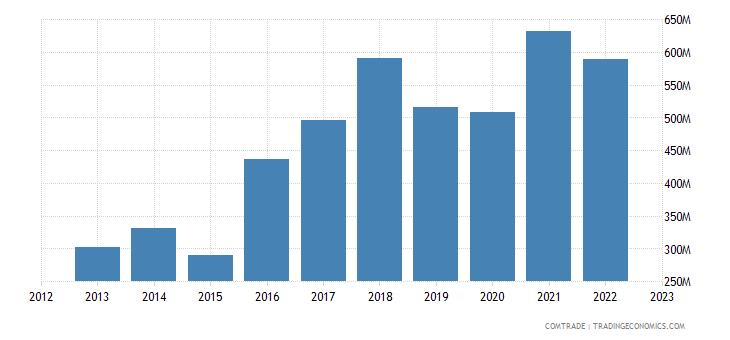 china imports slovenia