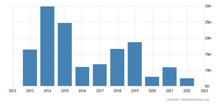 china imports somalia