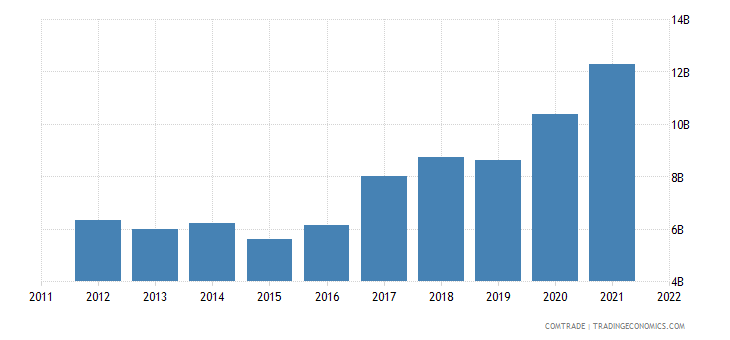 china imports spain