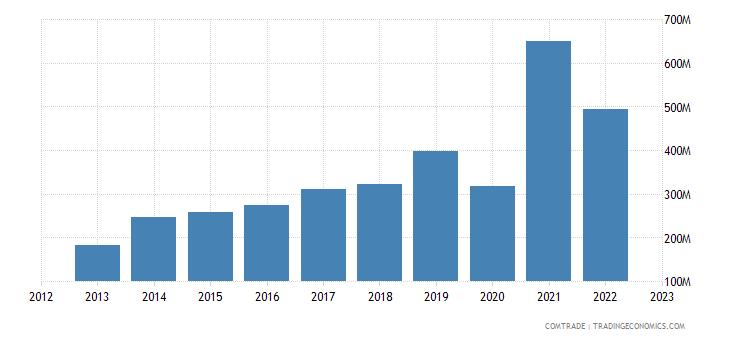 china imports sri lanka