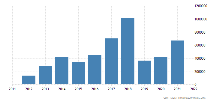 china imports st kitts nevis