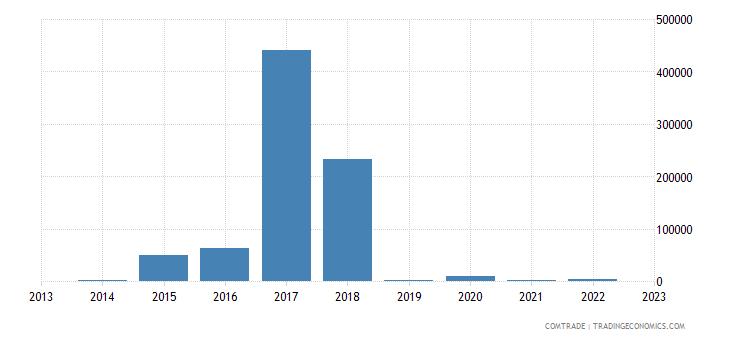 china imports st vincent grenadines