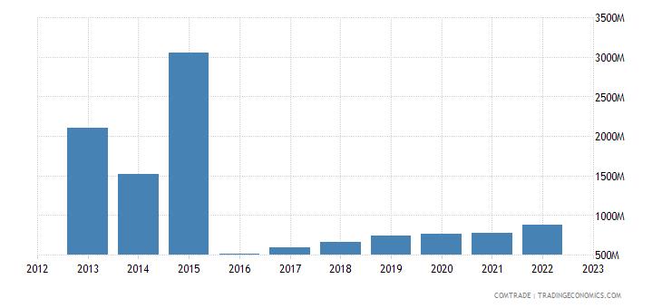 china imports sudan