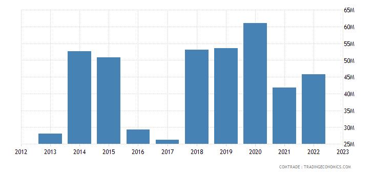 china imports suriname