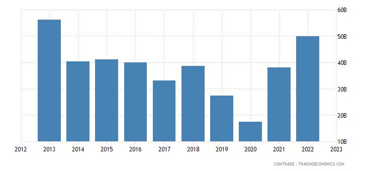 china imports switzerland