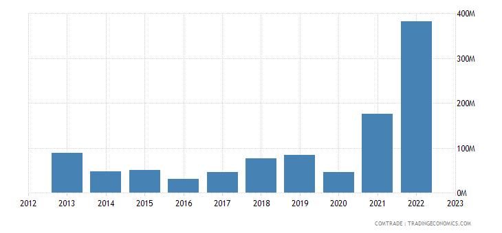 china imports tajikistan
