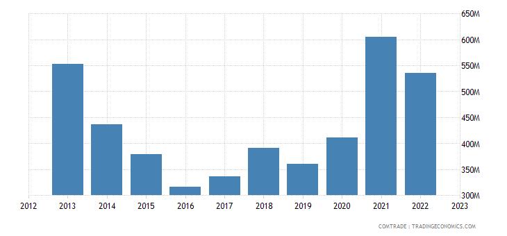 china imports tanzania