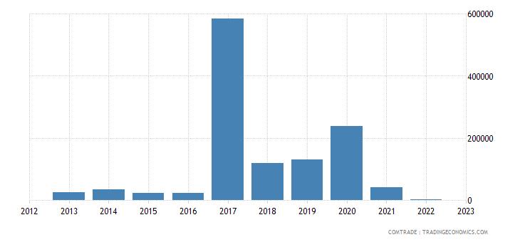 china imports tonga