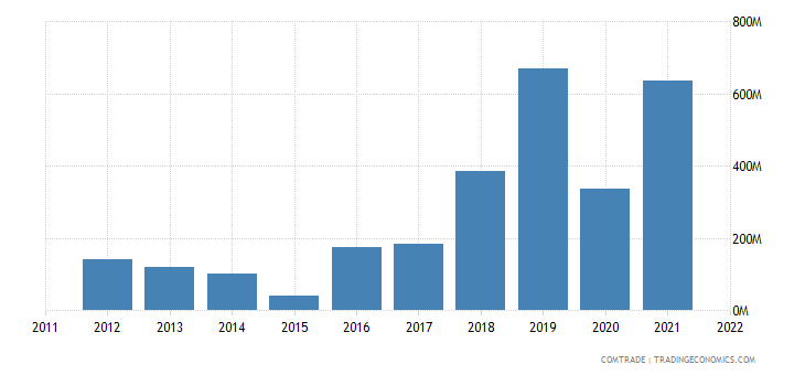 china imports trinidad tobago