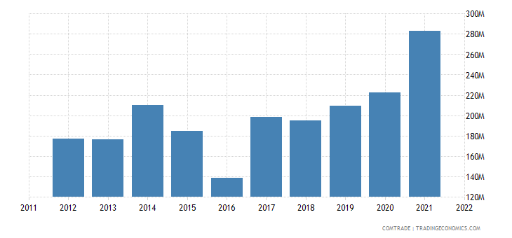 china imports tunisia