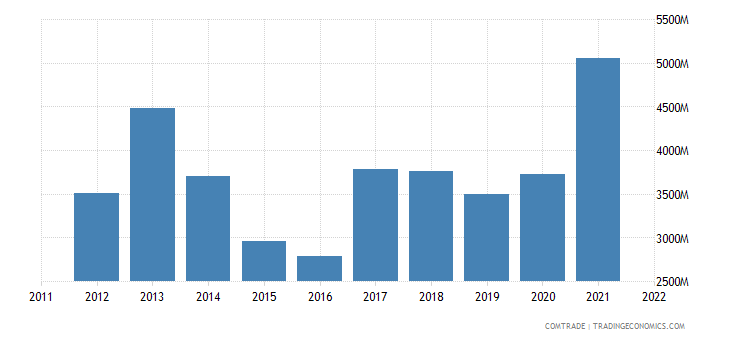 china imports turkey