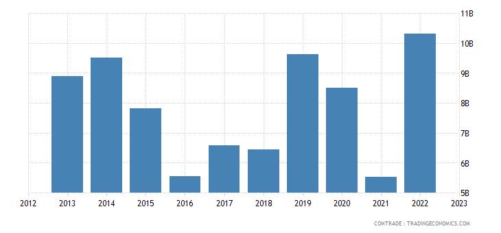 china imports turkmenistan