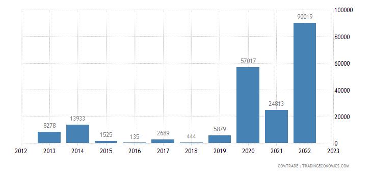 china imports turks caicos isds