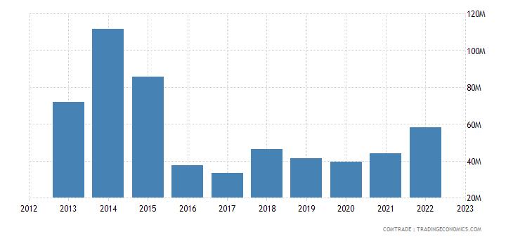 china imports uganda