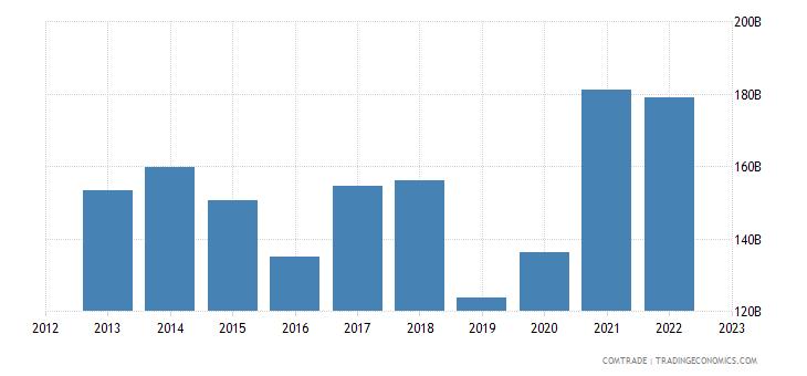 china imports united states