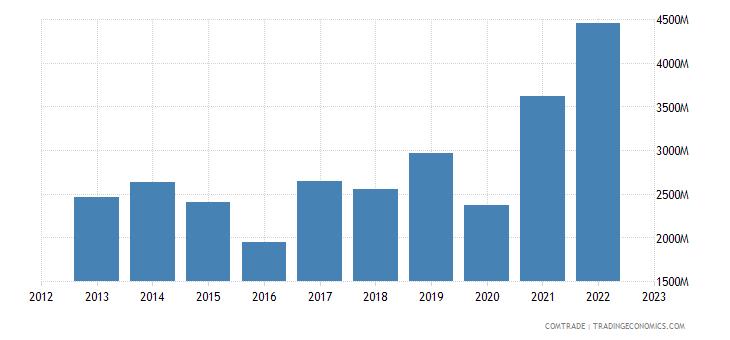 china imports uruguay