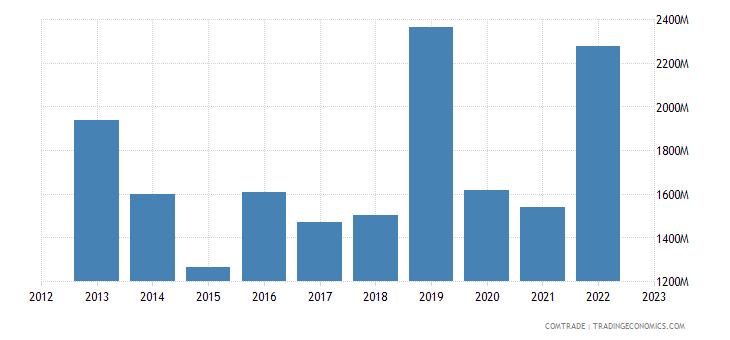china imports uzbekistan