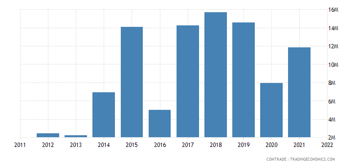 china imports vanuatu