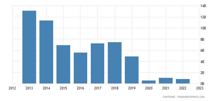 china imports venezuela