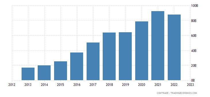 china imports vietnam