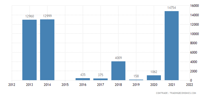 china imports wallis futuna