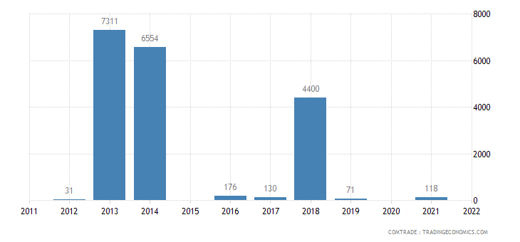 china imports western sahara