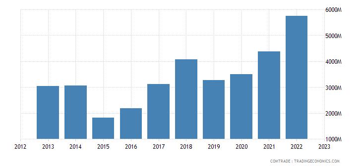 china imports zambia