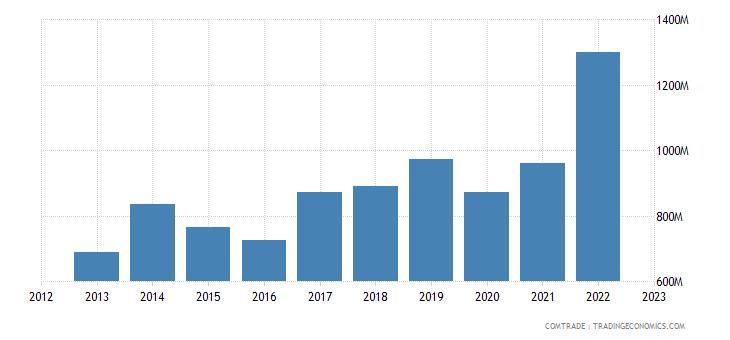 china imports zimbabwe