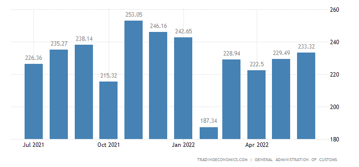 China Imports | 2019 | Data | Chart | Calendar | Forecast | News