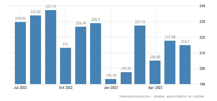 China Imports