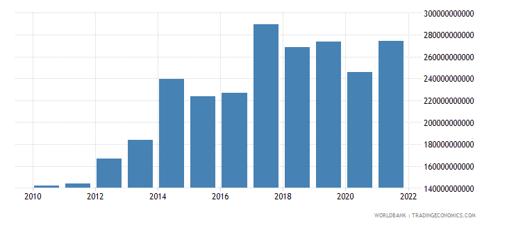 china income receipts bop us dollar wb data