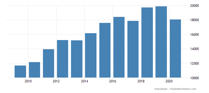 china industrial design applications nonresident by count wb data