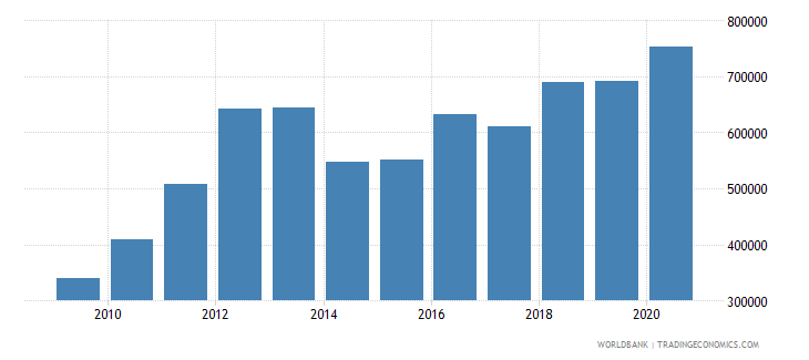 china industrial design applications resident by count wb data