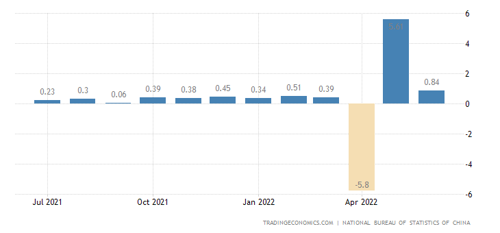 China Industrial Production Mom | 2019 | Data | Chart