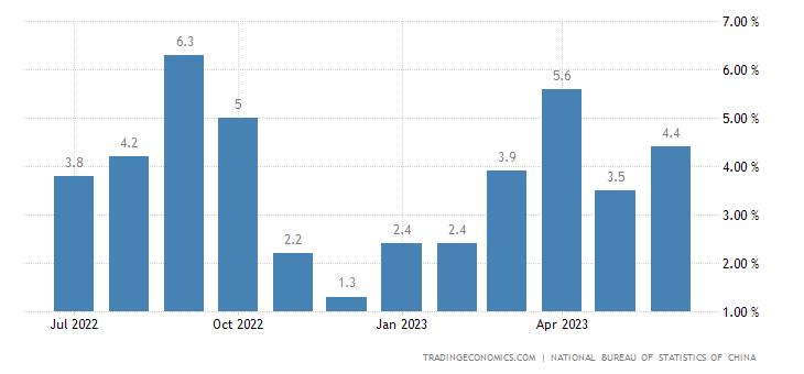 Produkcja przemysłowa w Chinach