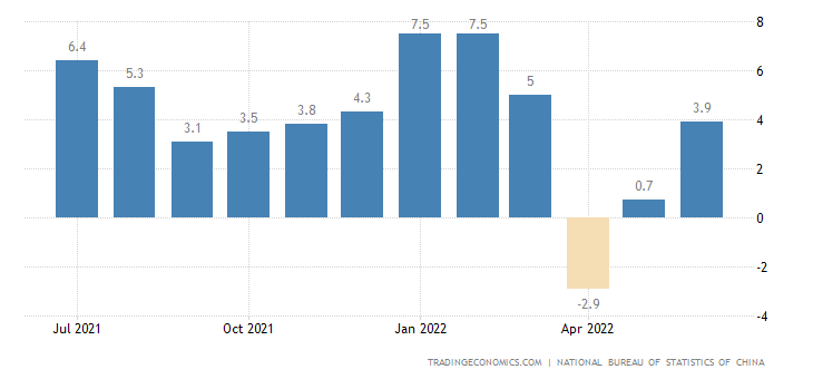 China Industrial Production