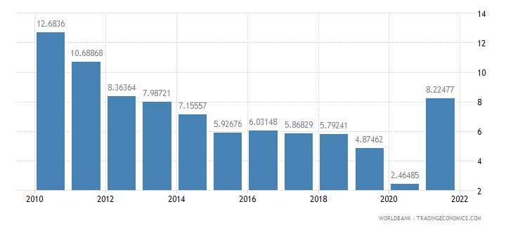 china industry value added annual percent growth wb data